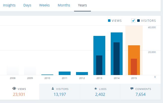 rindu blogging