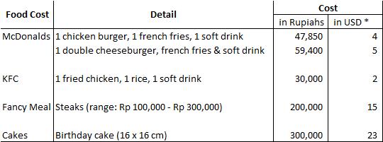 living cost in Jakarta