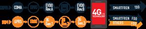perbedaan teknologi 3g dan 4g gsm dan cdma
