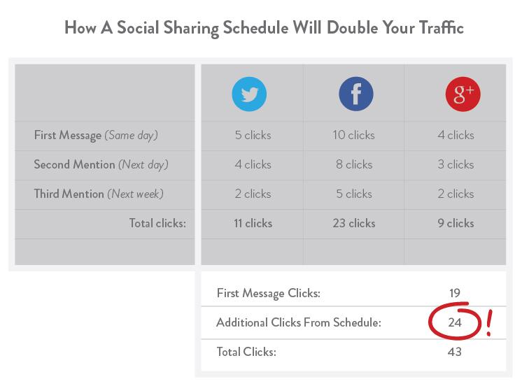 mendapatkan sumber traffic blog melalui sosial media