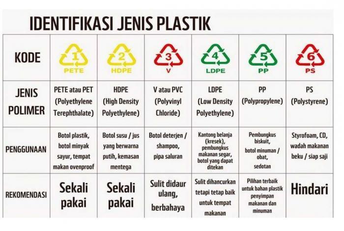 jenis plastik untuk makanan