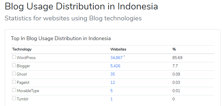 Alasan Saya Memilih Platform Blog – Wordpress Self Hosted 1