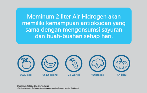 air super antioksidan dengan klink generator hidrogen mini