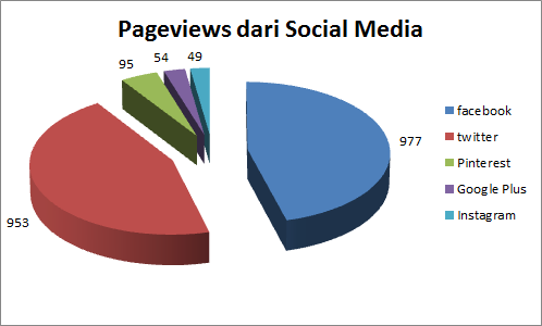 traffic blog dari social media