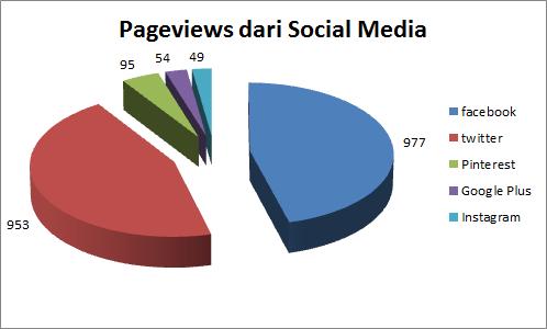 traffic blog dari social media