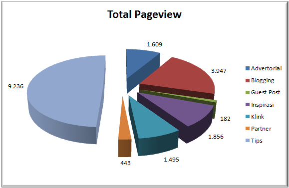 pageviews tulisan 2018